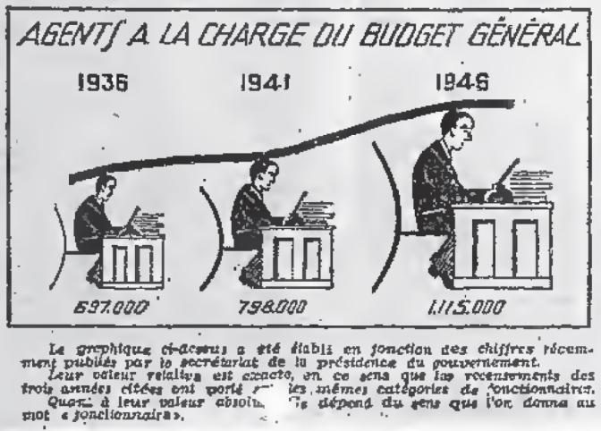 J.M. GERNIGON, « L'administration française est malade. Y a-t-il un remède? », La Tribune économique, financière, sociale, politique, 1er février 1946.