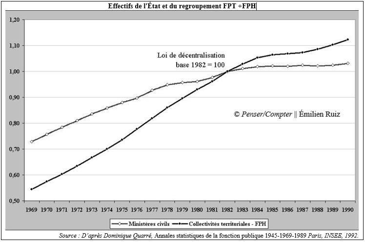 Effectifs et décentralisation2