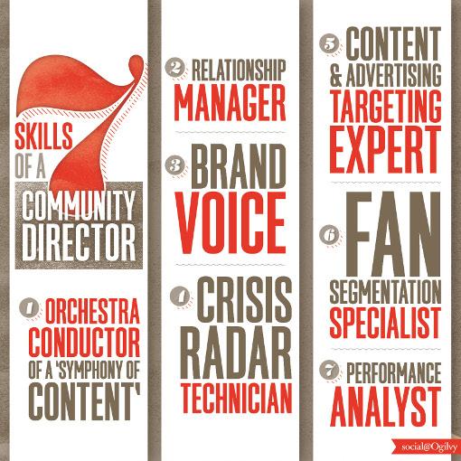 7 Skills of a Community Director -- The New Community Manager via @SocialOgilvy
