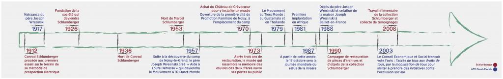 La ligne du temps : ATD Quart-Monde & la Fondation Musée Schlumberger