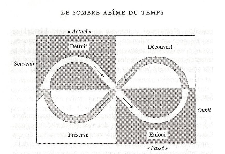 """Schéma de Laurent Olivier dans le """"Le sombre abîme du temps: mémoire et archéologie, 2008 © Laurent Olivier"""