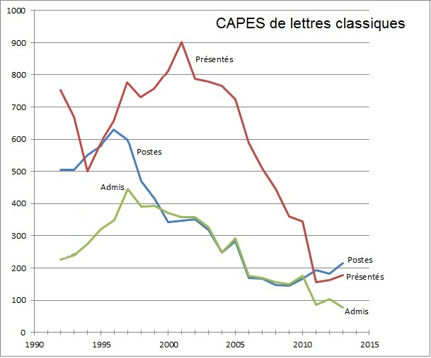 CAPESClassique1992-2013