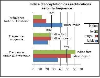 Acceptation-Fréquence2