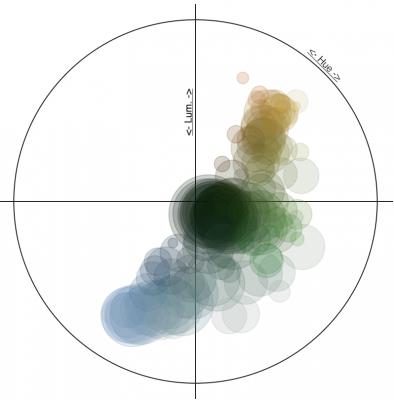 Synthèses colorée avec transparence
