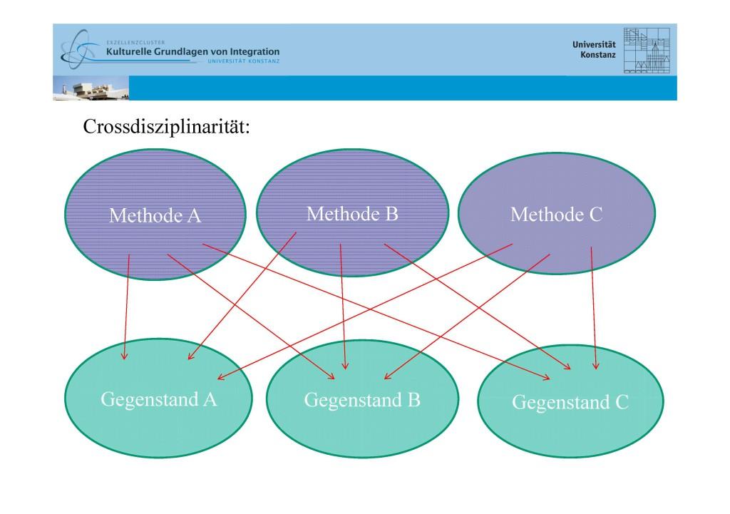 Interdisziplinarität_Ittingen_Workshop_BLOG_Seite_4
