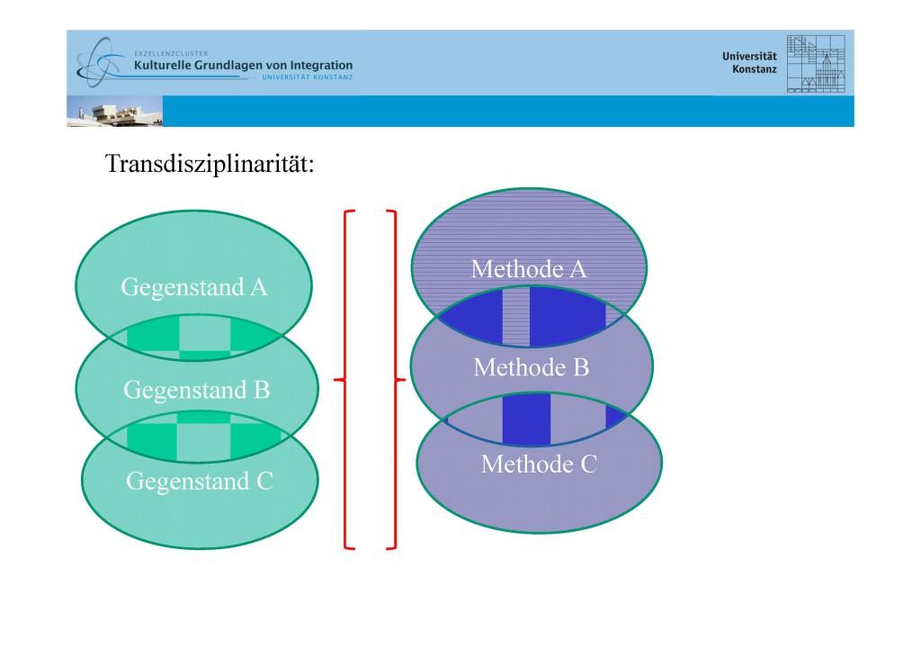 Interdisziplinarität_Ittingen_Workshop_BLOG_Seite_5