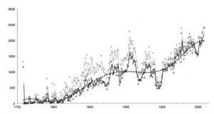 Évolution comparée du nombre d'espèces marines découvertes (cercles gris clair) et du nombre d'espèces validées (triangles noirs). Les courbes représentent des moyennes mobiles. L'écart entre les deux représente la part des doublons taxinomiques. Plus la courbe grise colle à la courbe noire, plus la néologie est donc indexée au rythme réel des découvertes.(Reproduit de W. Appeltans et alii, op. cit., Fig. 2, p. 2197)