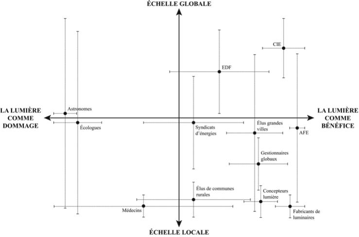 Graphique 1. Différentes plages idéelles, différentes plages territoriales : la difficile concordance des terrains de négociations environnementales dans le jeu de l'éclairage artificiel (graphique conceptuel). Graphique de l'auteur.