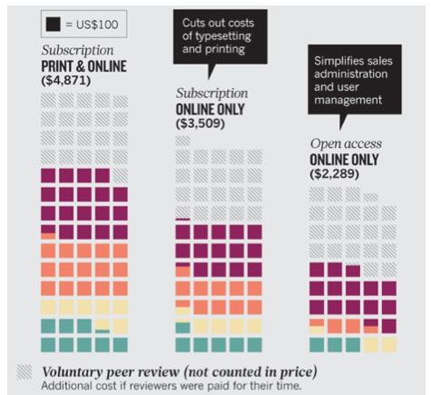 Les revenus des industrie académique bénéficient grandement des contributions bénévoles des chercheurs (les carrés gris = ce qu'elles paieraient si les évaluateurs des articles étaient défrayés)