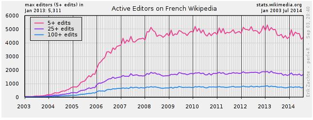 Nombre de contributeurs actifs sur la Wikipédia francophone