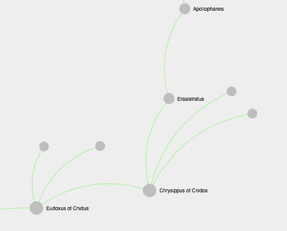 Une école platonicienne oubliée : la lignée mathématique d'Eudoxe de Cnide