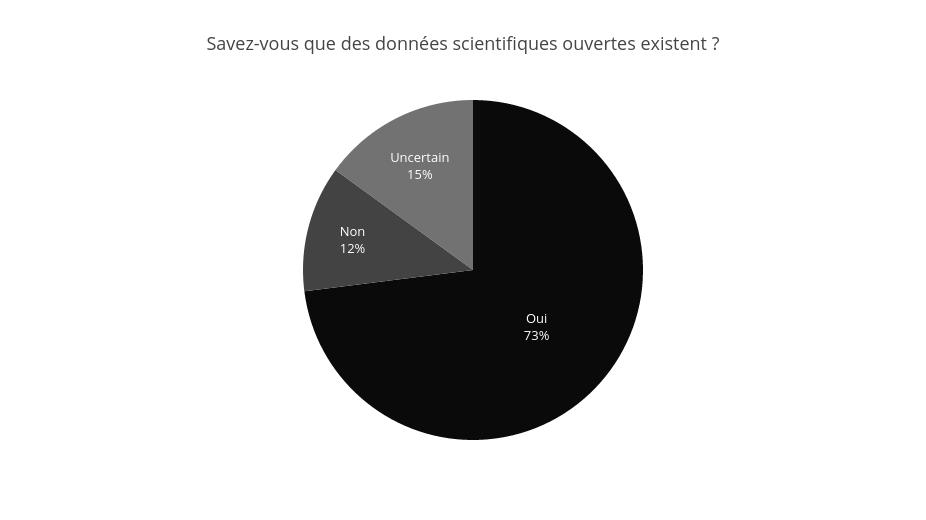La majorité des interrogés (n = 1 915) connaissent l'existence de données scientifiques ouvertes, soit des données librement accessibles et réutilisables.