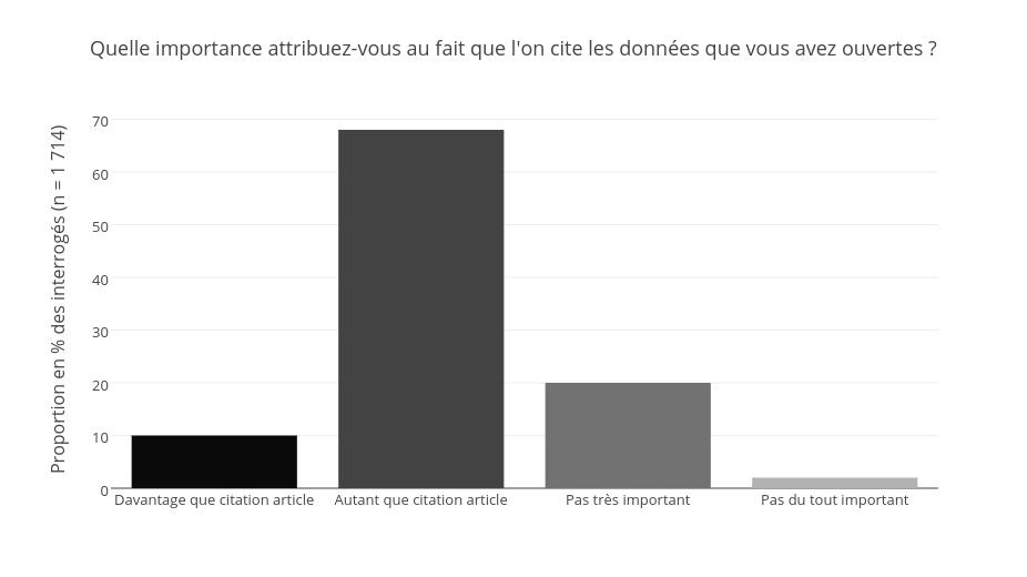 Parmi ceux ayant déjà rendu leurs données de recherche ouvertes, une proportion non négligeable estime que la citation de ces jeux de données est au moins aussi importante qu'une citation d'article, si ce n'est plus (10 % des interrogés).