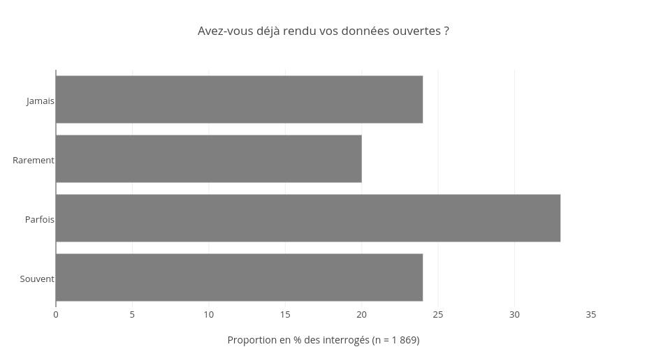 Parmi les interrogés, une proportion importante a déjà fait des démarches d'ouverture de données.