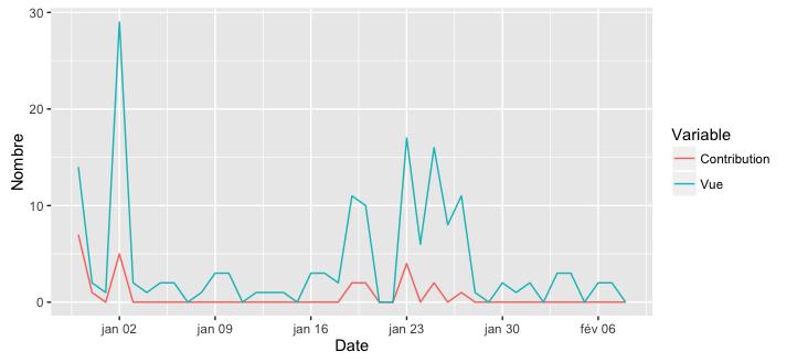 Nombre de contributions et de vues sur l'article Léophane (du 30 décembre 2016 au 8 février 2017)
