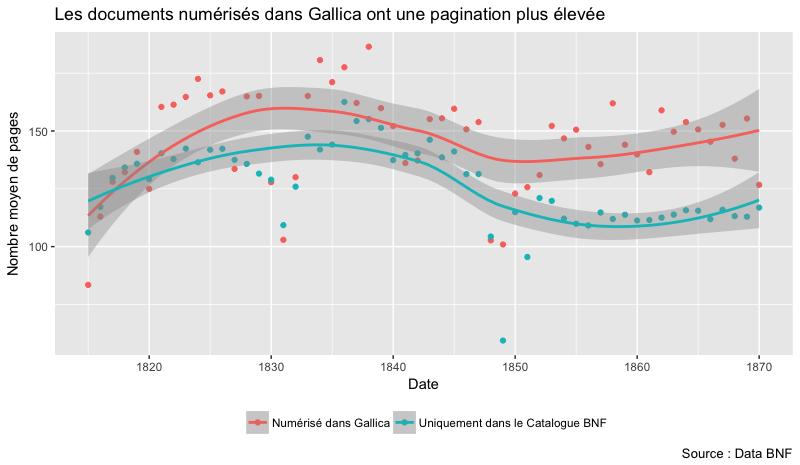 Les documents numérisés sur Gallica ont une pagination plus élevée