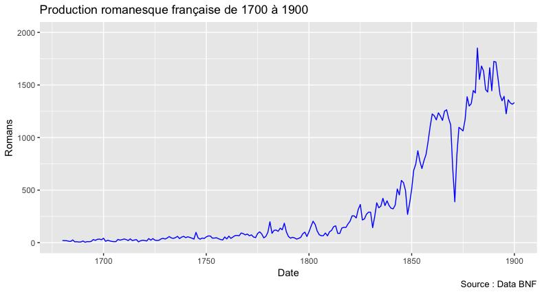 Production romanesque de 1700 à 1900