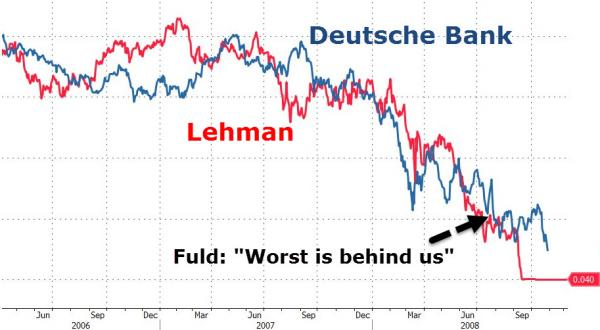 Deutsche Bank, marqueur définitif du paradoxe européiste ?