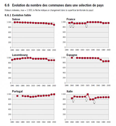 © Office fédéral de la statistique, Neuchâtel 2002 Source: Schuler Martin, Régionalisation et urbanisation: des concepts convergents, Lausanne, 1999