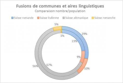fusion communes langue