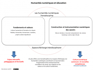 humanites_num_education_schema_mai16