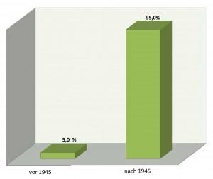 Prozentuale Verteilung der Akten im Archivbestand 807 auf die Zeit vor und nach 1945
