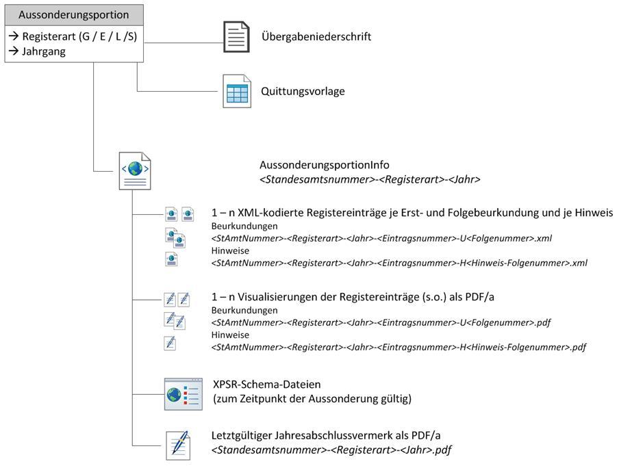 Schematische Darstellung der Aussonderungsportionen aus den elektronischen Personenstandsregistern