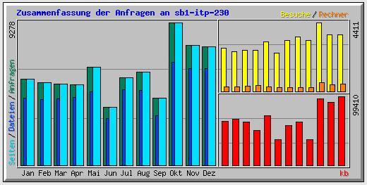 Beständestatistik Archive NRW