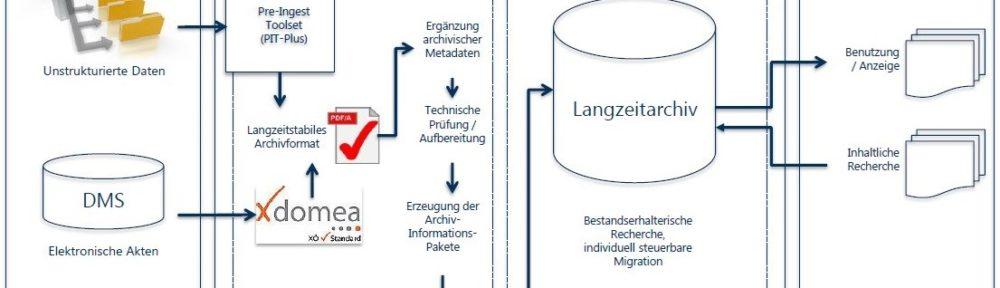 DIPS in der Praxis: Einstieg in die Elektronische Langzeitarchivierung im Stadtarchiv Bochum