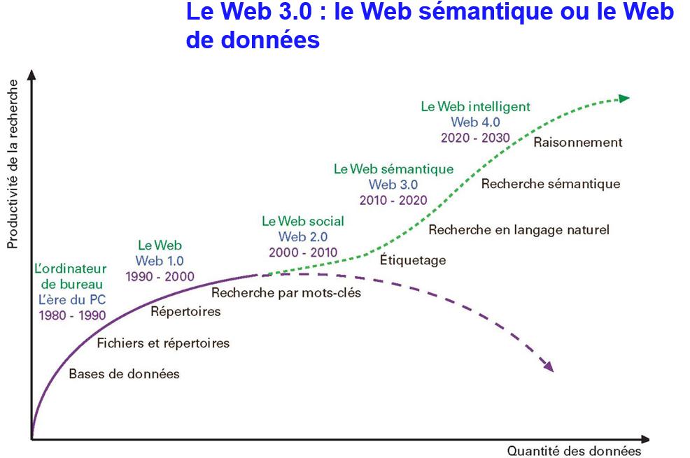 Courbe d'évolution de la pertinence des requêtes sur le Web en fonction de la quantité de données.