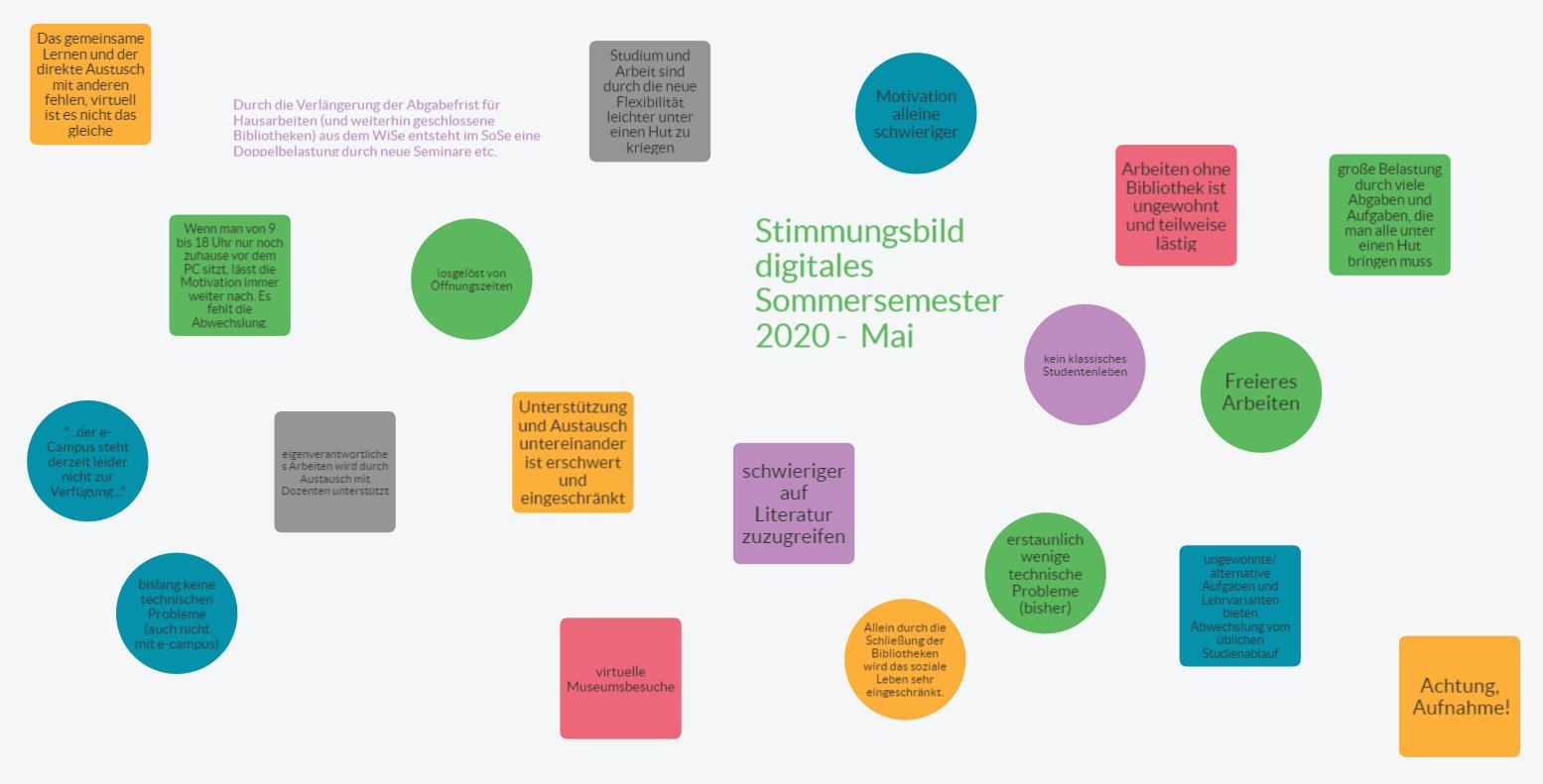 Pinnwand: Stimmungsbild von Studierenden im digitalen Sommersemester 2020 - Stand Mai 2020