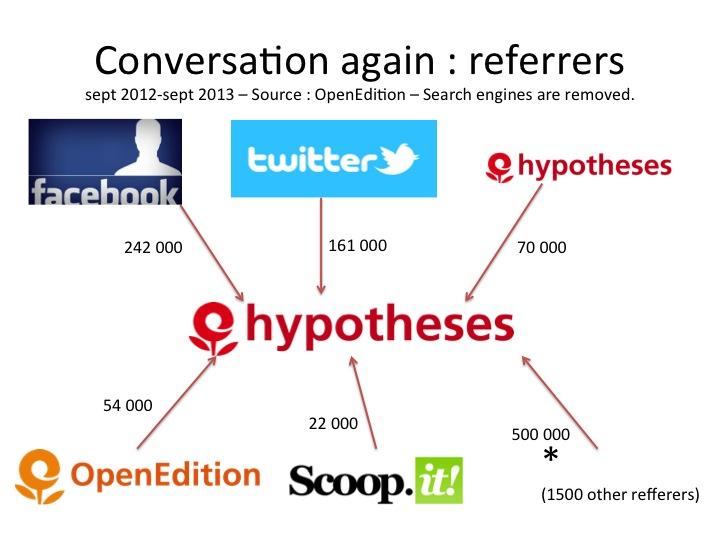 Affluents d'Hypothèses entre septembre 2012 et septembre 2013. Les moteurs de recherches sont retirés