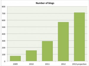 Nombre de carnets sur Hypothèses