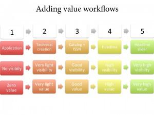 Schéma simplifié des cinq étapes du workflow d'Hypothèses