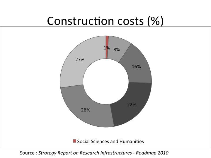 Coût de construction des infrastructures ESFRI
