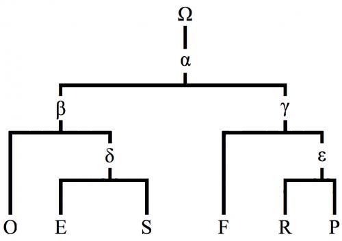 Stemma o árbol genealógico del Libro de la guerra