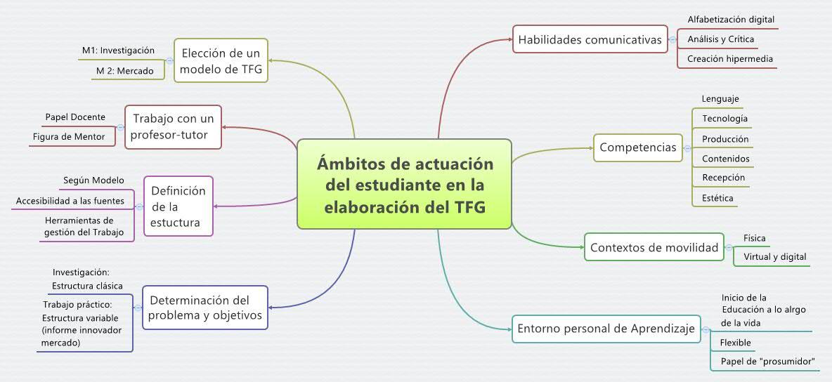 Elaboración TFG