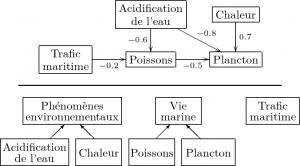 Exemple de graphe cognitif ontologique