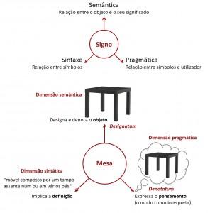 Os quatro fatores do processo de semiose, segundo C. Morris
