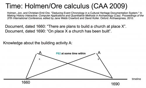 Figure 2. Holmen-Ore Calculus.