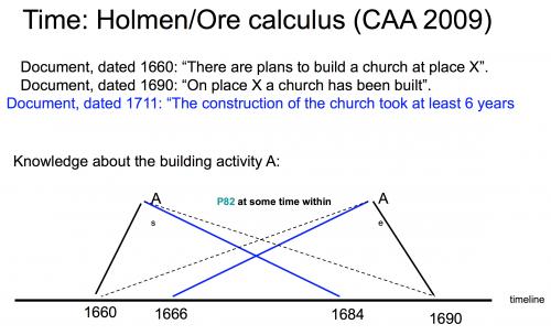 Figure 3. Holmen-Ore Calculus.
