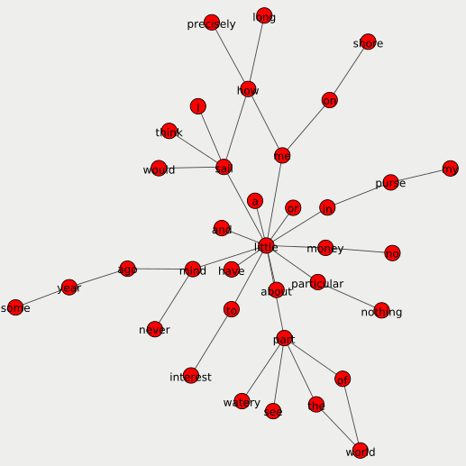 Step 2: A full dependency lemma network.