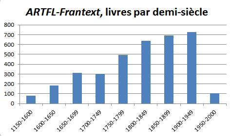 ARTFL-Frantext, couverture chronologique