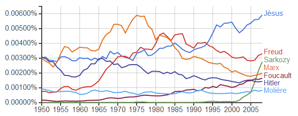 Google Ngram, masses et universaux
