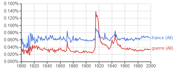 Google Ngram : france, guerre (après 1800)
