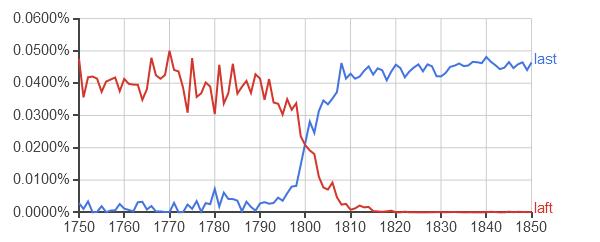 """Google Ngram, corpus anglais 2009, """"laft"""" et """"last"""" entre 1750 et 1850"""