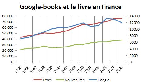 Effectifs Google-Books pour le français (2009) comparés aux chiffres du ministère de la culture (Electre) sur le nombre de titres par an