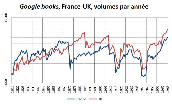Google books, France et Royaume Uni, volumes par année