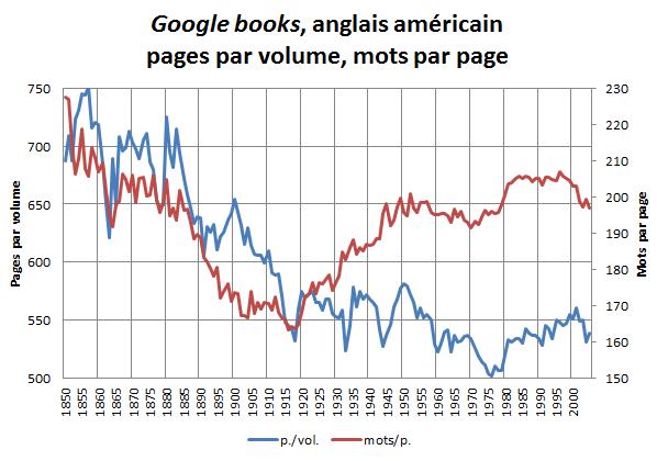 Google books, américain; pages par livre, mots par page