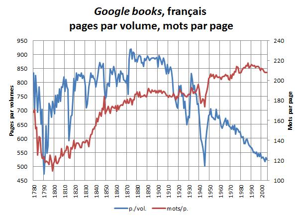Google books, français, pages par livre, mots par page